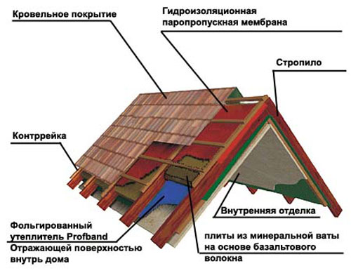 Пароизоляция крыши схема
