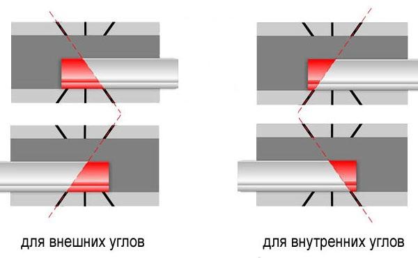 Схема монтажа потолочного плинтуса.