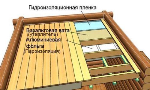 Схема устройства подшивного деревянного отолка