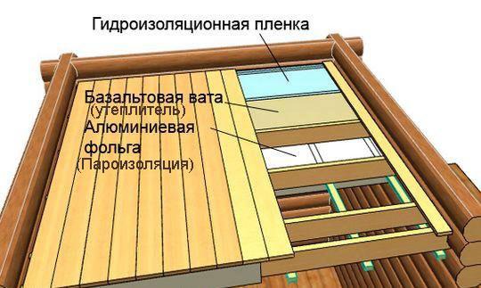 Потолок на веранде