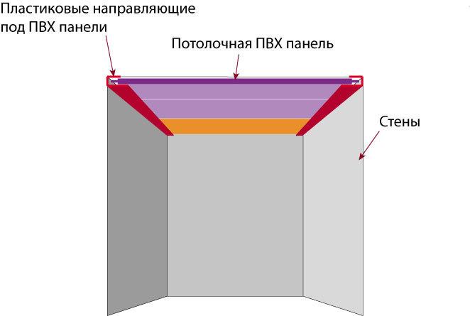 Схема установки панелей ПВХ на потолок