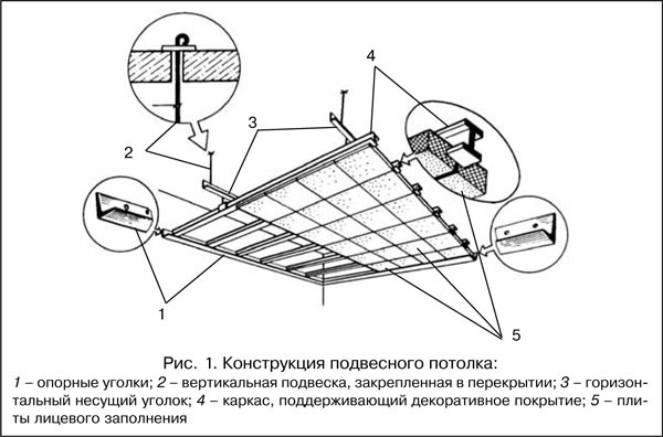 Схема устройства подвесного потолка в ванной комнате