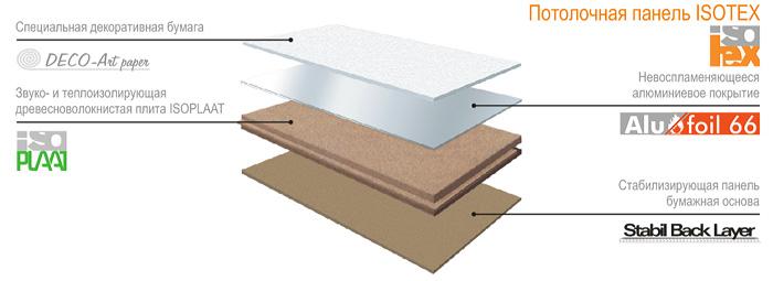 Схема панели Isotex по слоям