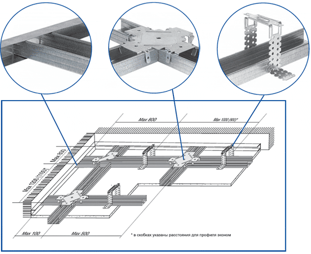 Схема сборки металлического каркаса под одноуровневый гипсокартонный потолок
