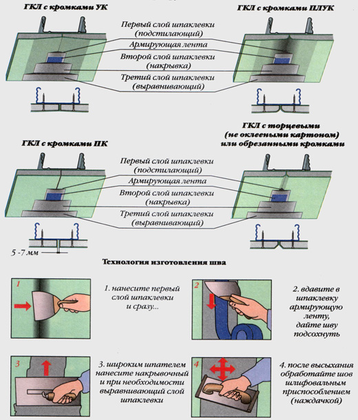 Способы отделки потолка: плитка, вагонка, натяжные и подвесные системы (фото)