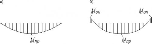 Схема эпюры моментов ребристой плиты
