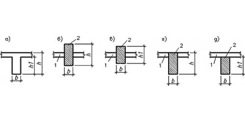 Схема нескольких видов размещения стержня относительно плиты