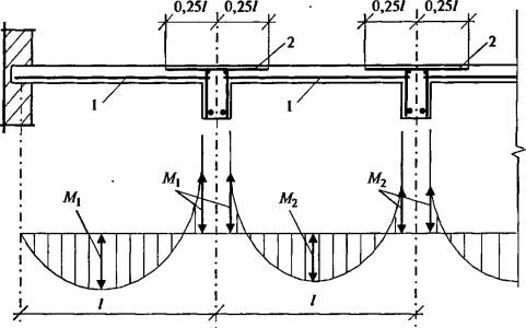 Схема армирования плиты ребристого перекрытия