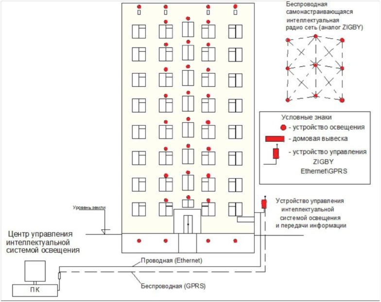 Схема работы интеллектуальной системы освещения