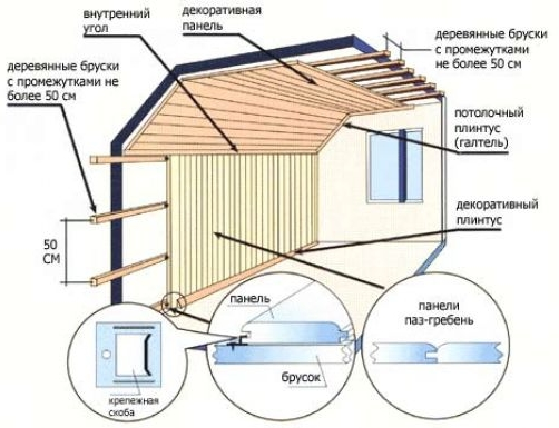 Схема установки панелей МДФ