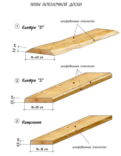 Потолочная обрезная доска бывает разных типов. Выбор покупателя складывается из его требований.