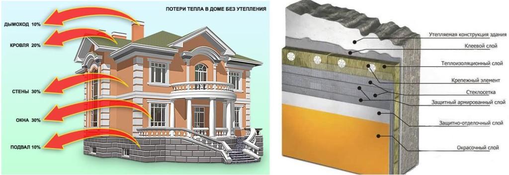 Схема технологии утепления фасада здания пенопластом
