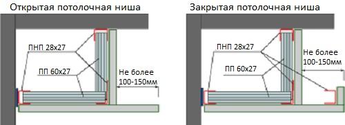 Как сделать короб из гипсокартона для потолка с подсветкой