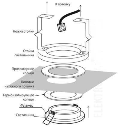 Схема встраиваемых потолочных