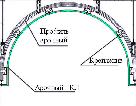 Двухуровневый каркас арочного потолка