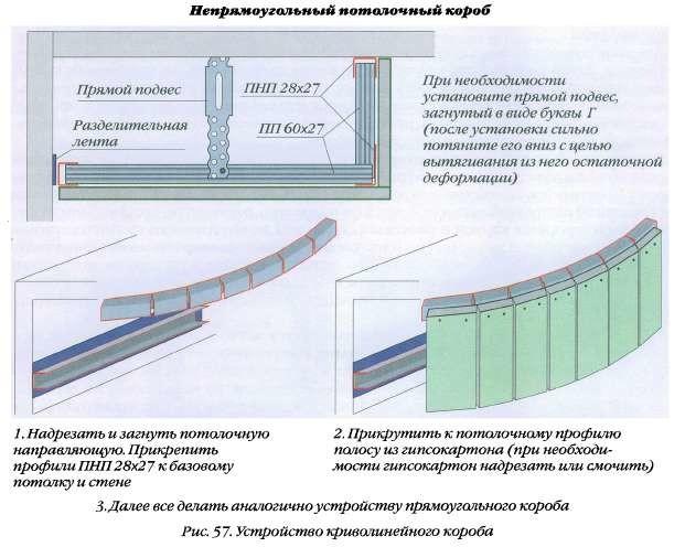 Схема устройства криволинейного короба