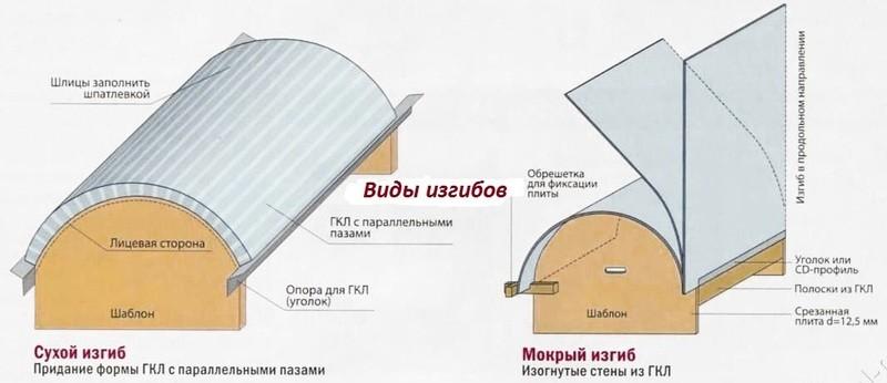 Использование арочного гипсокартона