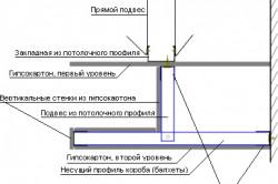 Схема устройства двухуровневого подвесного потолка из гипсокартона.