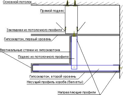 Как крепить гипсокартон к потолку: все известные способы