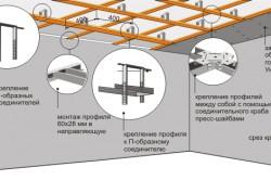 Схема установки подвесного одноуровневого потолка из гипсокартона.