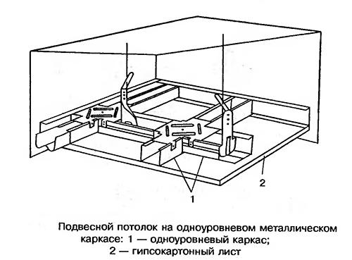 Устройство одноуровневого подвесного потолка на металлическом каркасе.