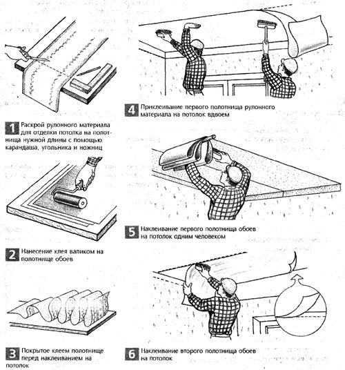 Схема порядка работ по оклейке потолка обоями
