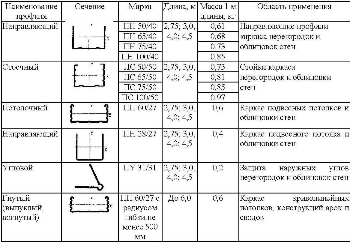 Монтаж профиля для гипсокартона: пошаговая инструкция 92
