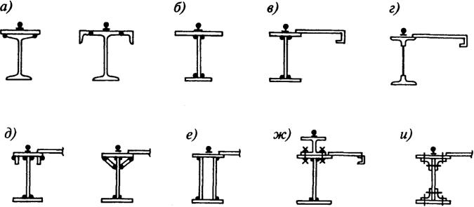 Какой двутавр выбрать для перекрытия – расчет конструкции