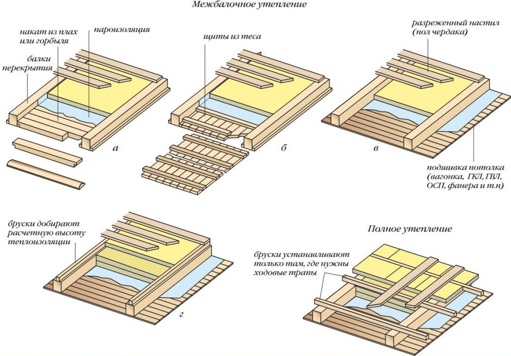 Варианты утепления чердачных перекрытий