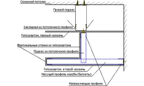 Схема устройства двухуровнего потолка из гипсокартона на металлических профилях
