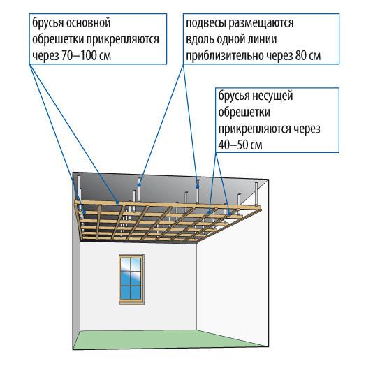 Схема подвесного потолка из гипсокартона фото 669