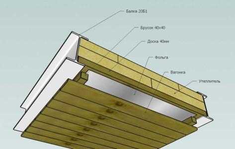 Схема утепления потолка парилки в бане