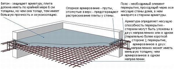 Конструкция монолитное железобетонные перекрытия плиты перекрытия челябинск цены