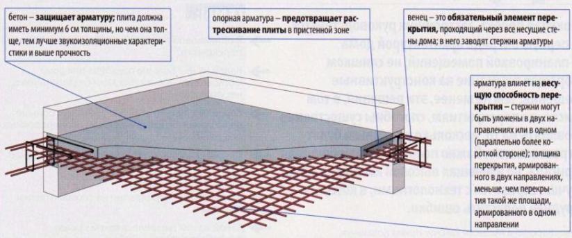 Как сделать перекрытие первого этажа фото 805