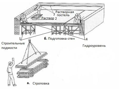 Последовательность монтажа плит перекрытия жби кор