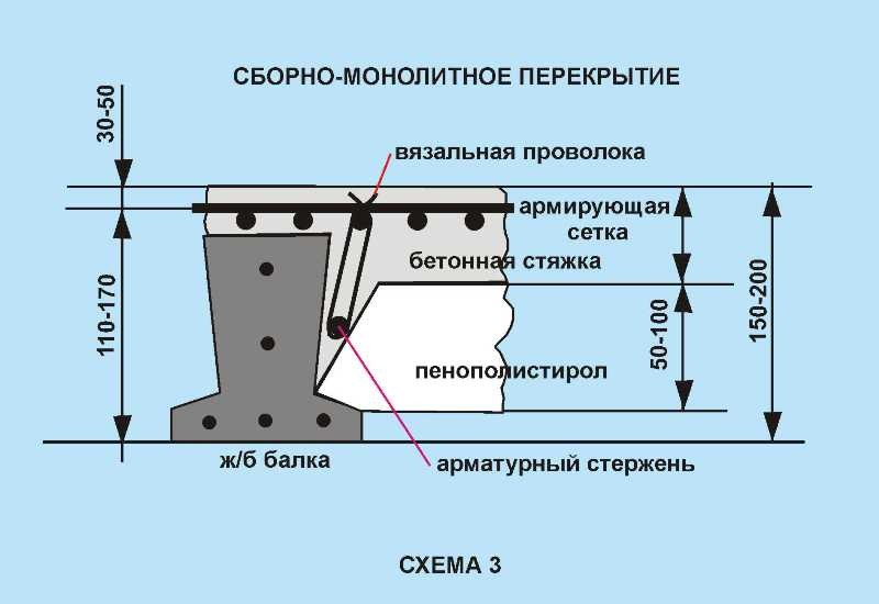 Монолитные железобетонные перекрытия типы защита железобетонных коллекторов