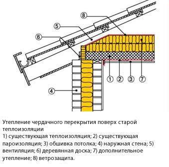Утепляем чердачную плиту перекрытия железобетонный гараж владивосток